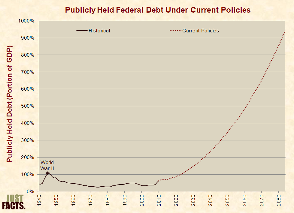 Publicly Held Federal Debt Under Current Policies as Projected by the Congressional Budget Office in 2010