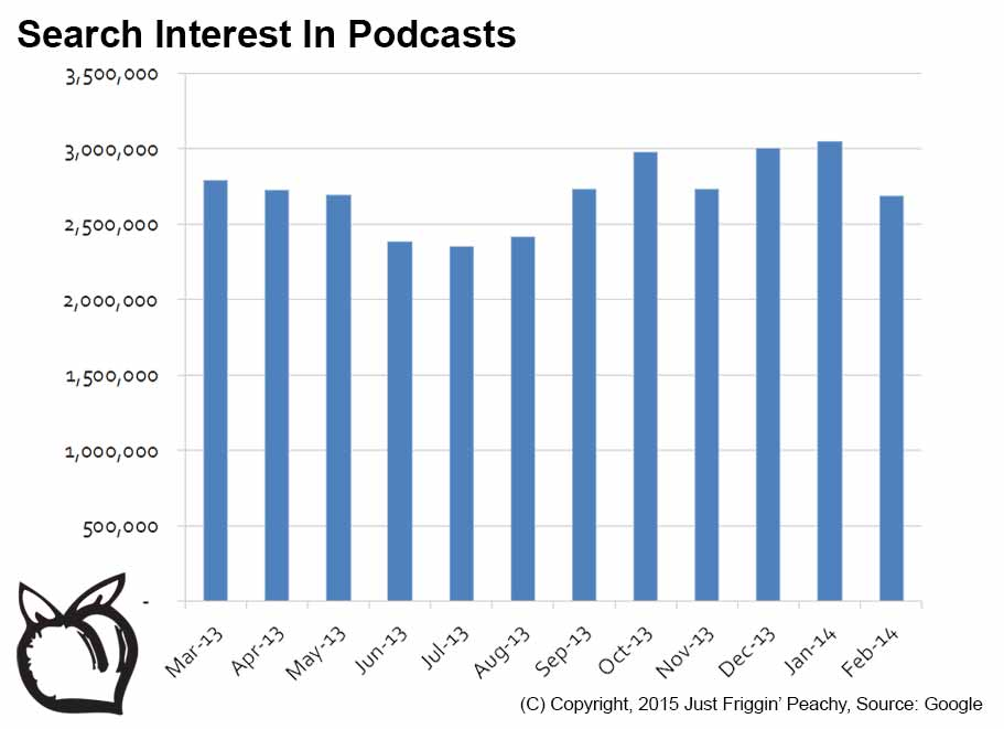 podcast_search_interest_google
