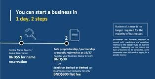 Steps to Registering Your Business