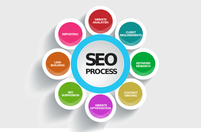 Best Search Engine Marketing And Advertising Strategy By Global Web Service India
