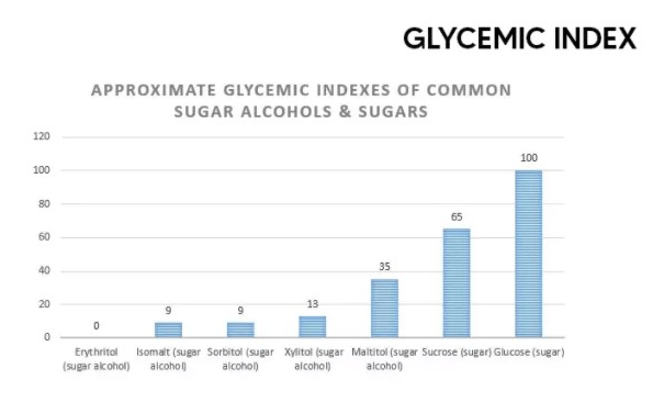 What is the glycemic index of alcohol