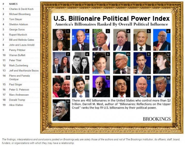 Brookings Institution Billionaires Chart