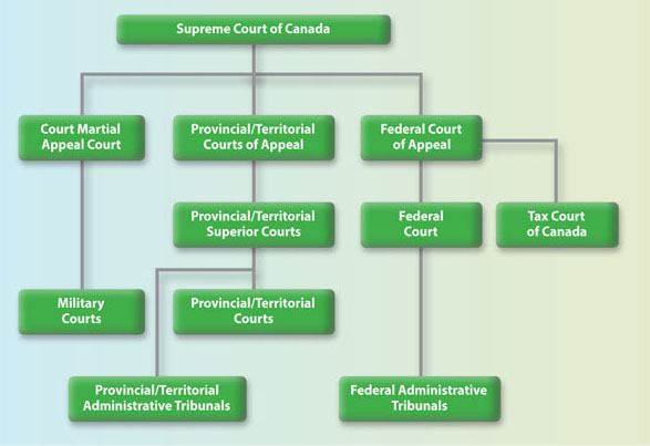 Outline of Canada's Court System