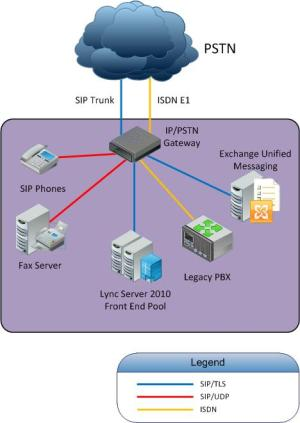 Why you should deploy a media gateway in a Lync voice