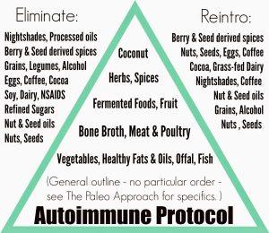 autoimmune plan
