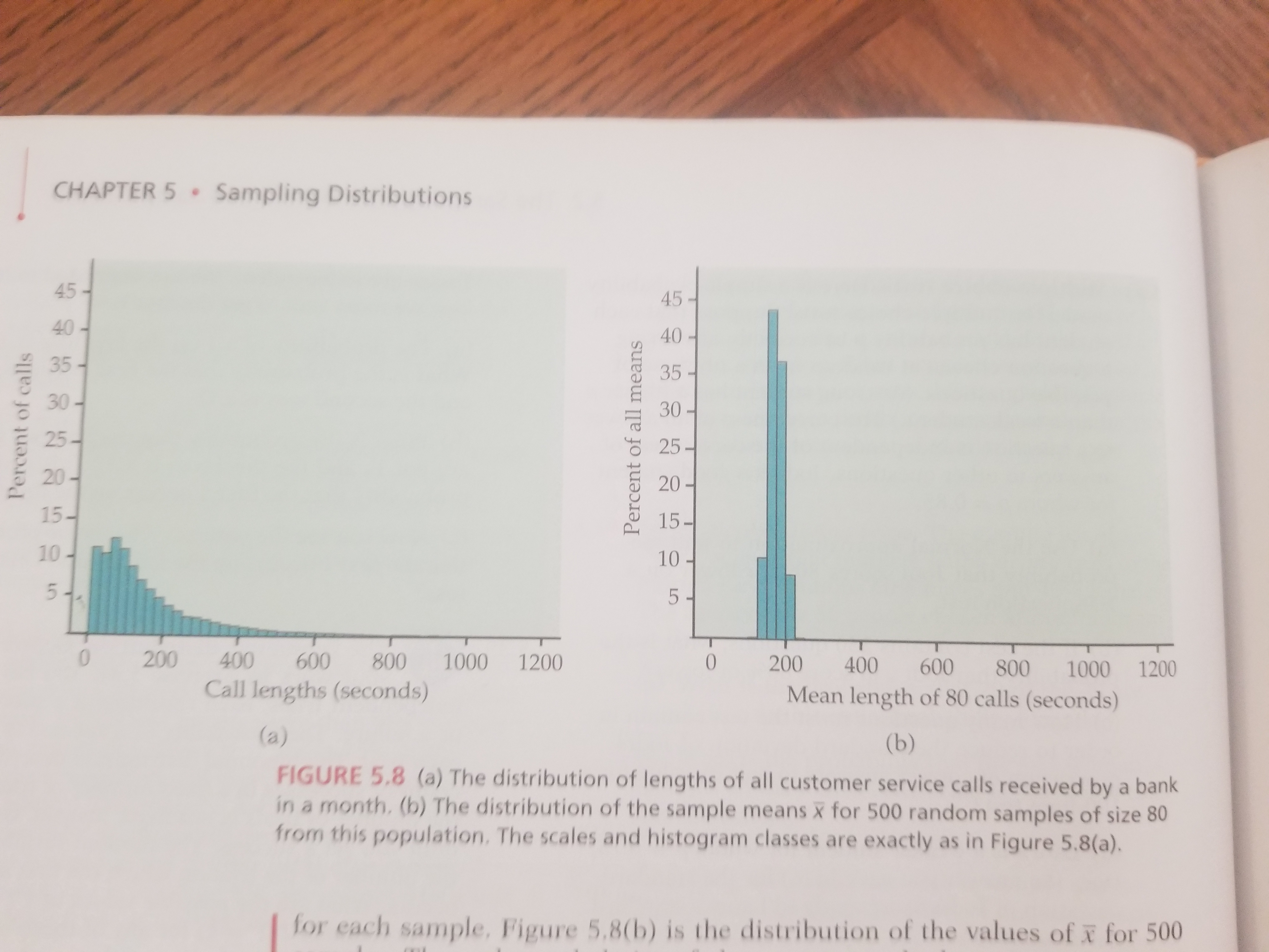 Lesson 8 Sampling Distributions And The Central Limit