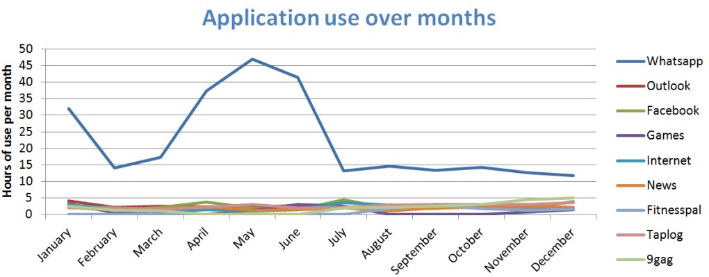 Application use over months3