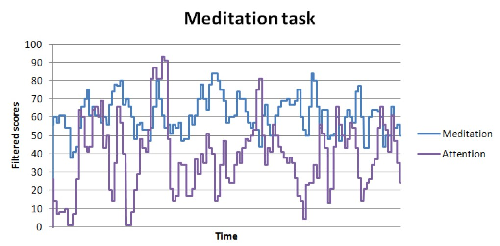 Meditation task