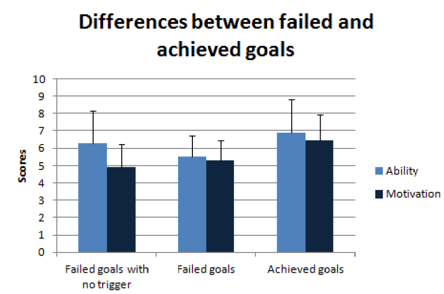 Figure 1. Differences between failed and achieved goals