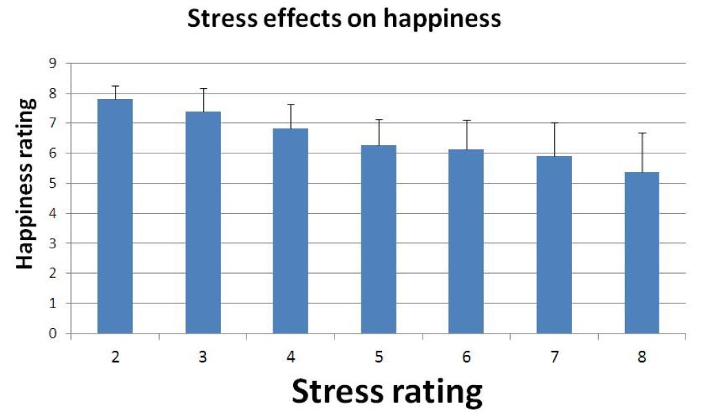 Stress effects on happiness