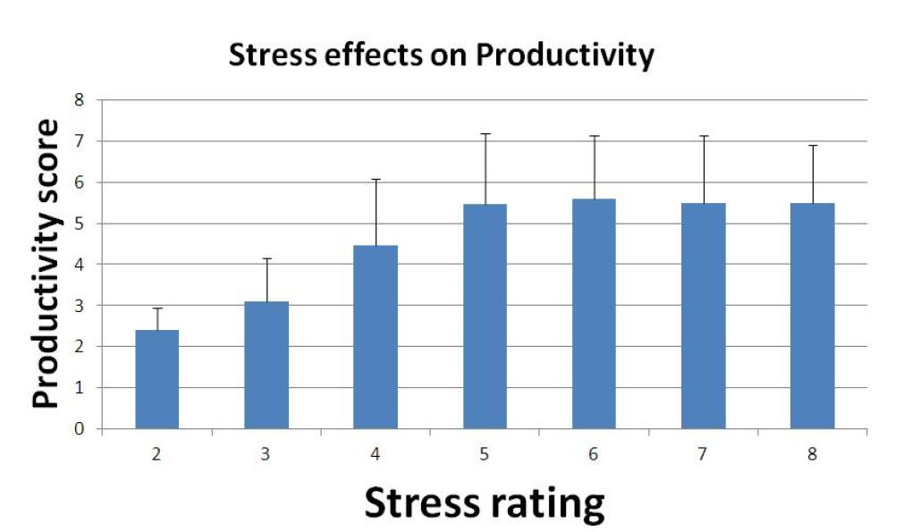 Stress effects on productivity