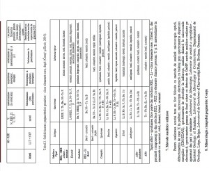 Foto 6: Tabel cu analizele chimice efectuate în laboratorele din țară și străinătate pentru lucrarea de doctorat.