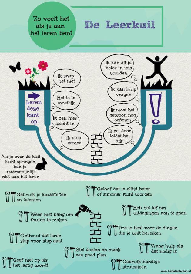 De leerkuil, een uitleg over hoe de fases met leren gaat.