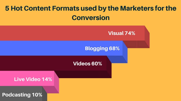 Formats in Content Types - Most Commonly Used