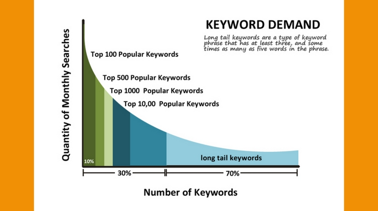 keyword research- keyword demand curve