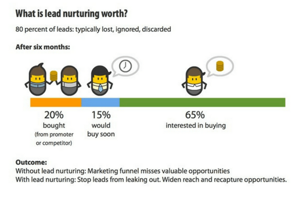 Techniques for Lead Nurturing after 6 months