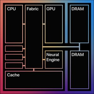 Apple M1 Chip Architecture
