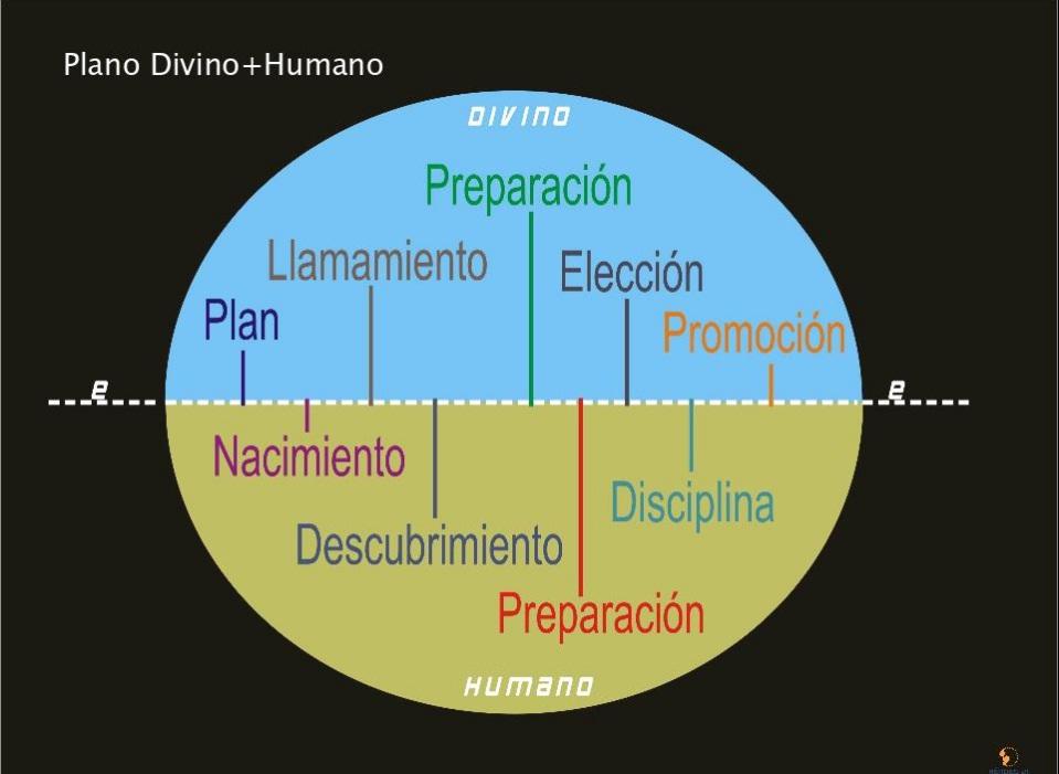 Plano Divino-Humano