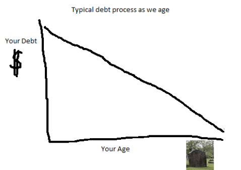The Debt and Age graph