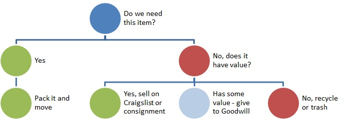Decision Tree for our Stuff