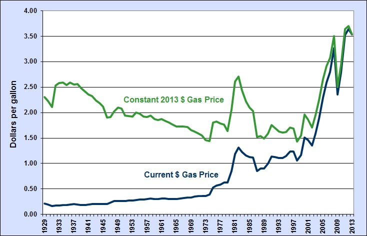 Comparing the historical price of gasoline