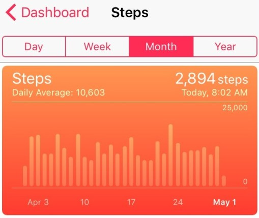 Health update on my steps
