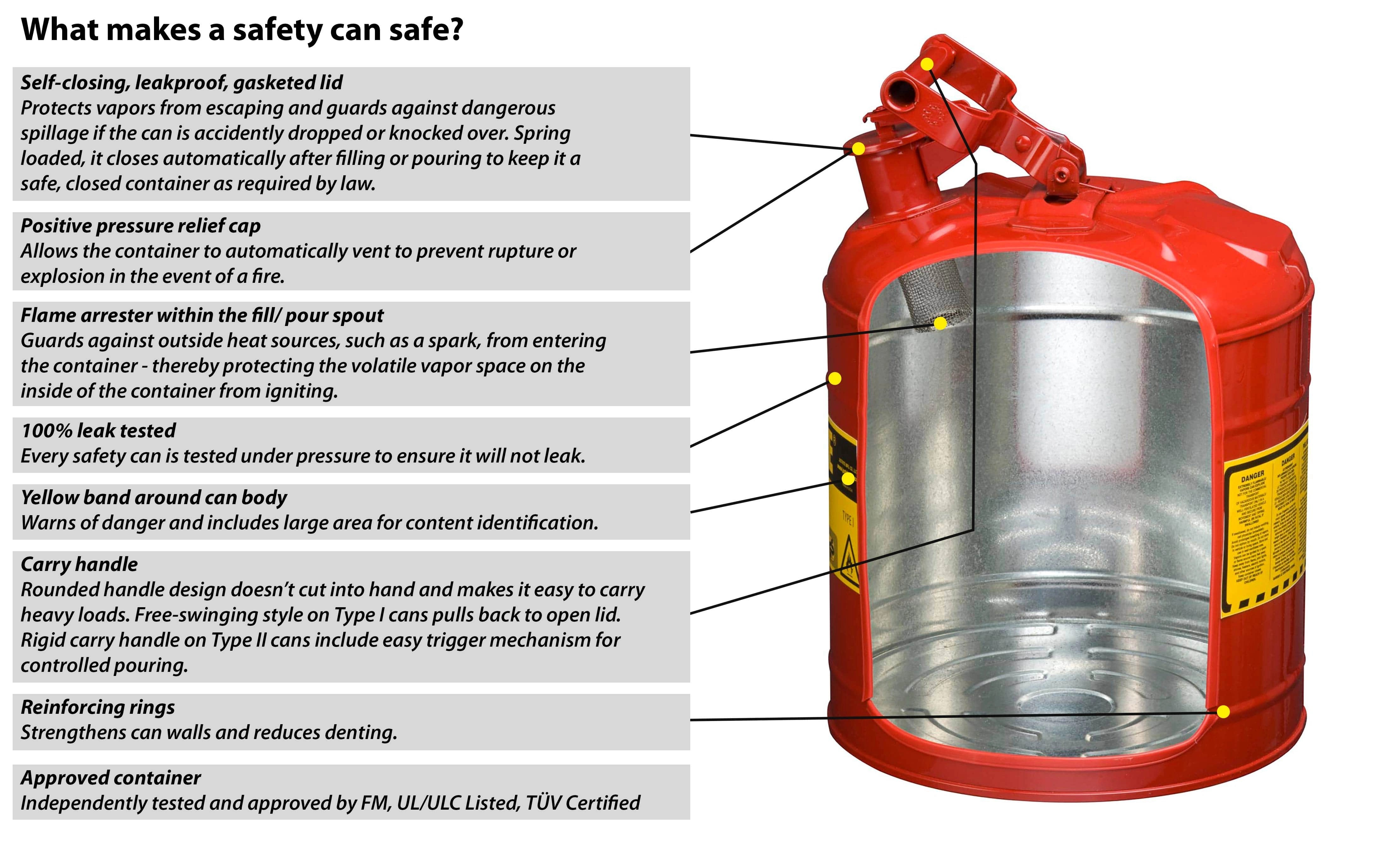News Quick Guide To Flammable Liquid Storage Requirements