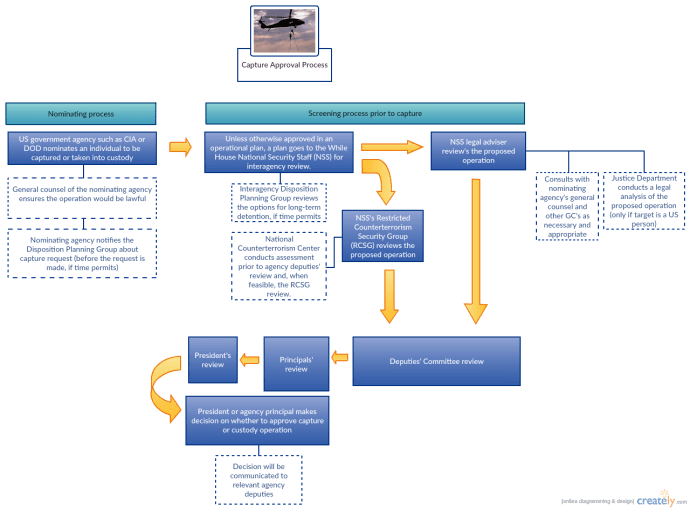 PPG Capture Approval Process 2 (7)
