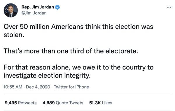 """A tweet by Rep. Jim Jordan (@Jim_Jordan) on December 4, 2020 at 10:55am reading, """"Over 50 million Americans think this election was stolen. That's more than one third of the electorate. For that reason alone, we owe it to the country to investigate election integrity."""""""