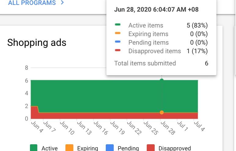 Google Shopping Ads Feeding Optimisation