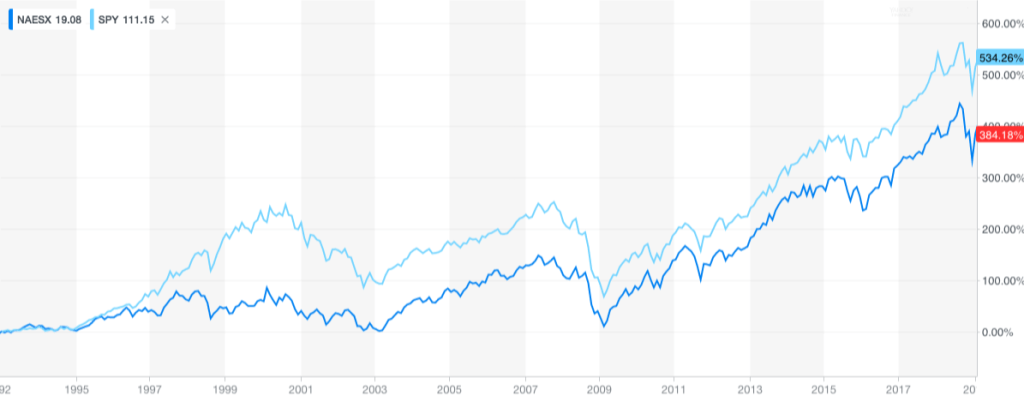 Equal Weight Index Funds - NAESX vs SPY