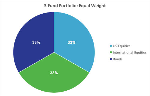 Equal Weight Portfolio