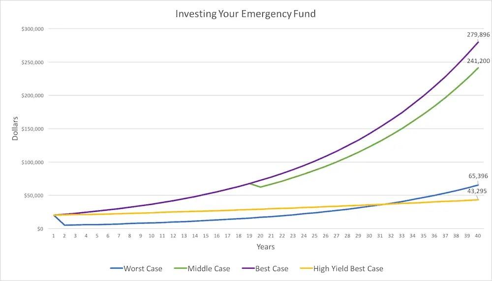 How Much Emergency Fund - Scenarios