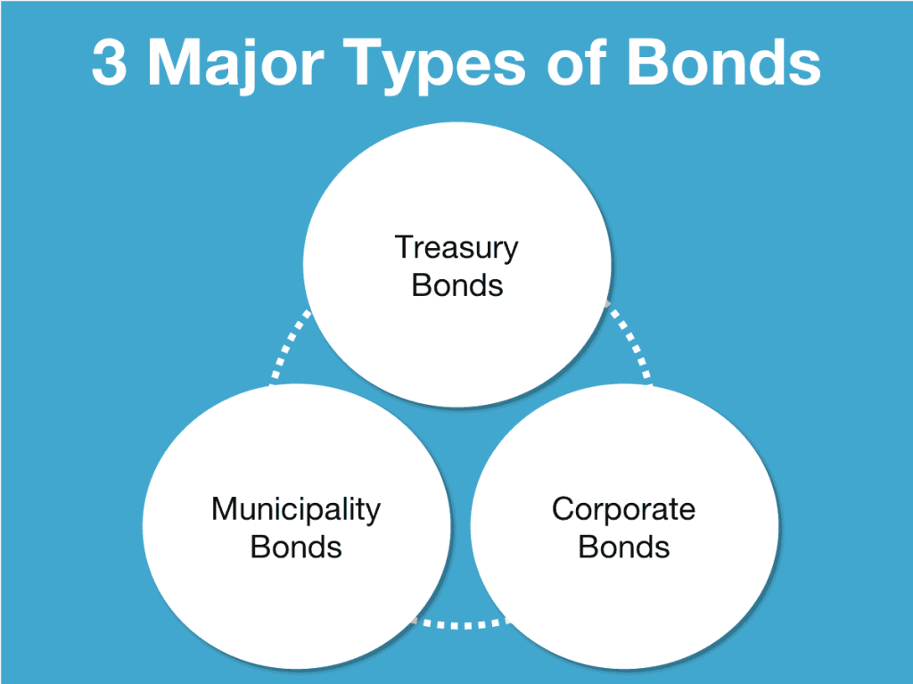 3 Major Types of Bonds