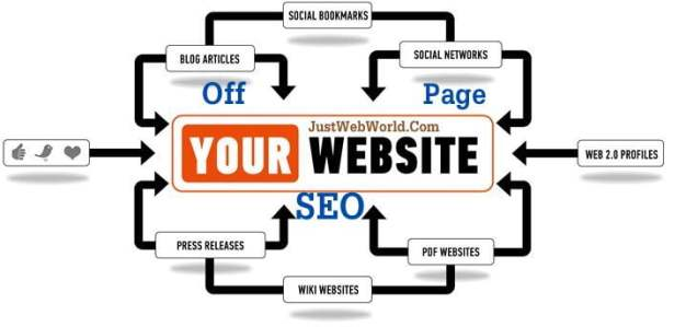 Off Page SEO Tips