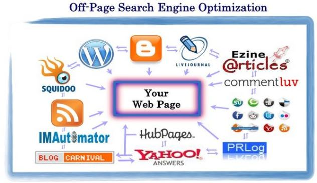 Off-Page-Optimization Tips