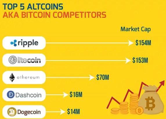 Bitcoin Competitors