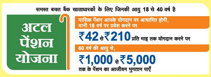 Overview About Atal Pension Yojana