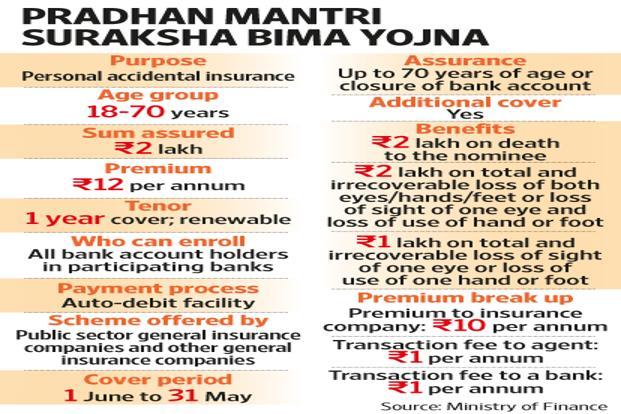 Pradhan Mantri Suraksha Bima Yojana Government Programme