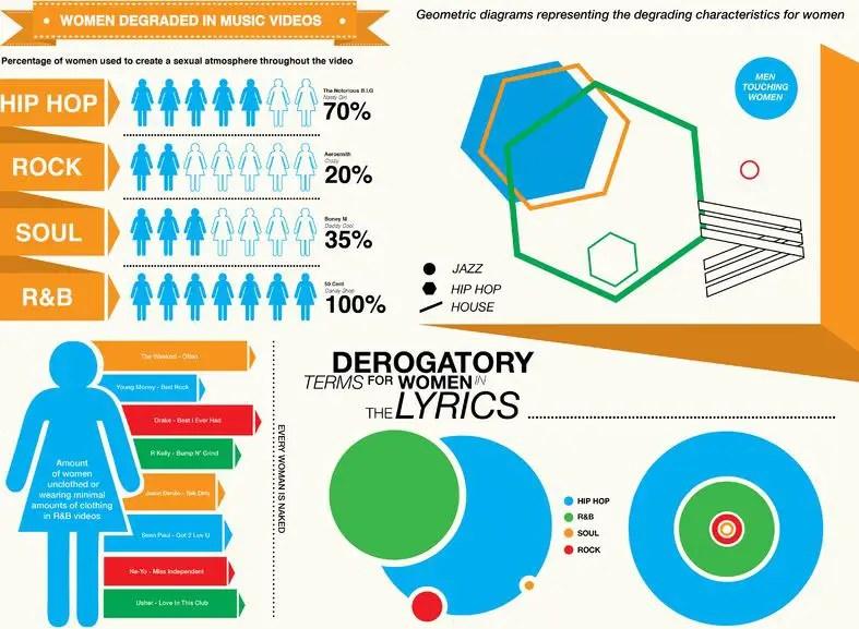 Women Degraded in Music Videos Infographics
