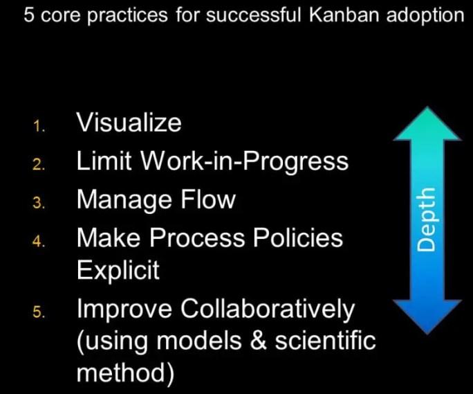 Six Practices of Kanban