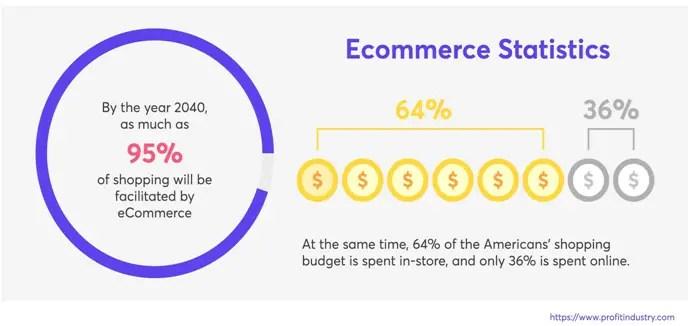 Global Ecommerce Statistics