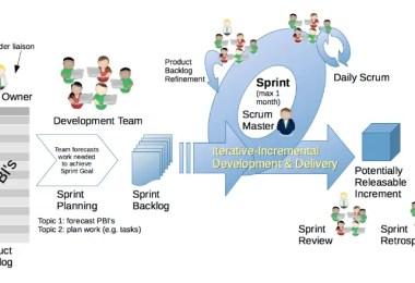 Scrum - Framework