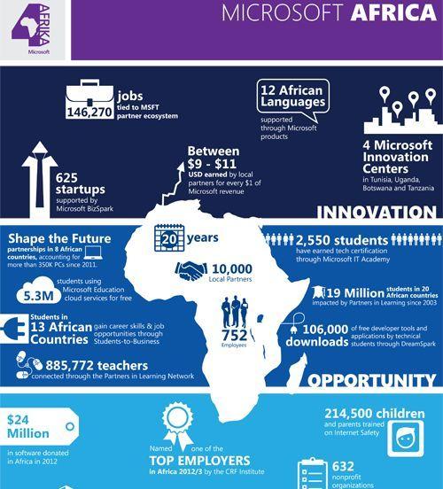 Microsoft 4Afrika 1 Million SMEs Online by 2016