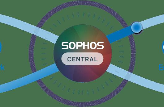 Sophos Endpoint Security Leader
