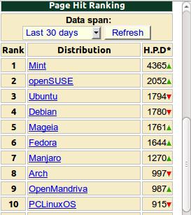 Linux mas populares Noviembre