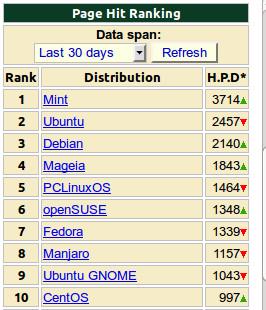 Linux mas populares Octubre