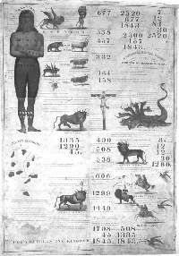 Miller's chart of the Seven Times and Last Days