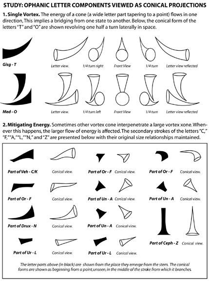ophanic letter components