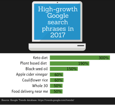 Recherches Google 2017